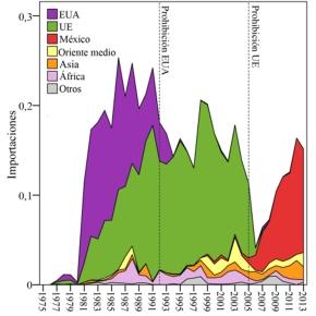 El comercio de especies silvestres: regulaciones a nivel regional modifican los riesgos de invasión a escalaglobal