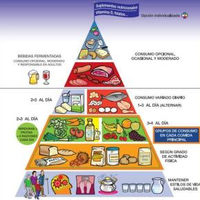 ¿Son sostenibles las dietas que nos recomiendan losgobiernos?